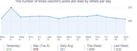 How many times caco54's posts are read daily