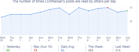 How many times LOnRainjer's posts are read daily