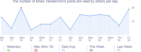 How many times YankeeTom's posts are read daily