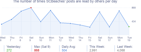 How many times SCBeaches's posts are read daily
