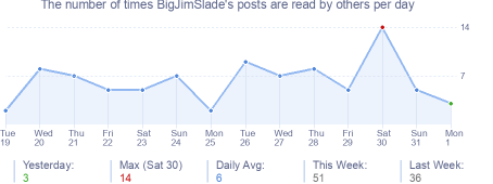How many times BigJimSlade's posts are read daily
