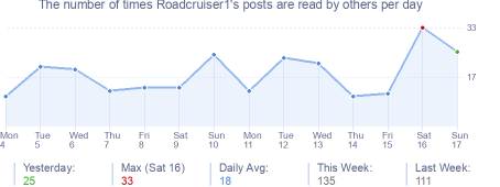 How many times Roadcruiser1's posts are read daily