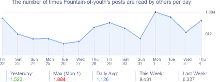 How many times Fountain-of-youth's posts are read daily