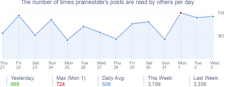 How many times prairiestate's posts are read daily