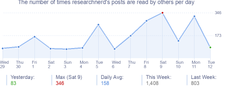 How many times researchnerd's posts are read daily