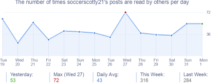 How many times soccerscotty21's posts are read daily