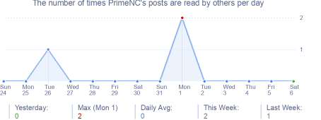 How many times PrimeNC's posts are read daily