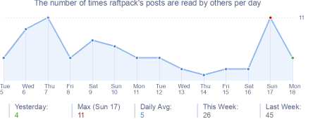 How many times raftpack's posts are read daily