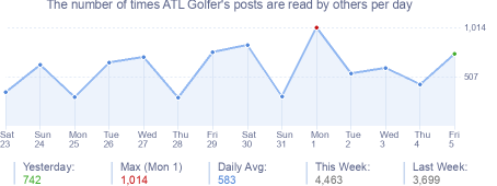 How many times ATL Golfer's posts are read daily