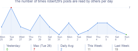 How many times robert29's posts are read daily