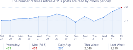 How many times retiree2011's posts are read daily