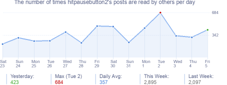 How many times hitpausebutton2's posts are read daily