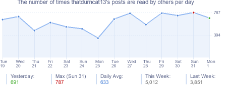 How many times thatdurncat13's posts are read daily