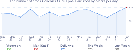 How many times Sandhills Guru's posts are read daily