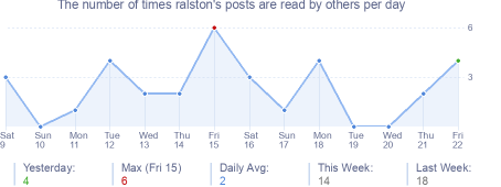 How many times ralston's posts are read daily
