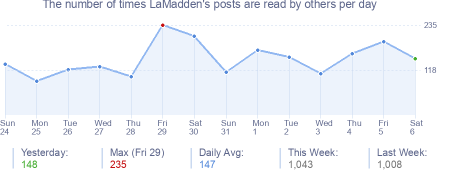 How many times LaMadden's posts are read daily
