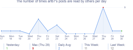 How many times art67's posts are read daily