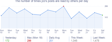 How many times jco's posts are read daily