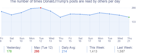 How many times DonaldJTrump's posts are read daily