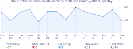How many times llowllevellowll's posts are read daily