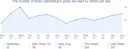 How many times SashaBlue's posts are read daily