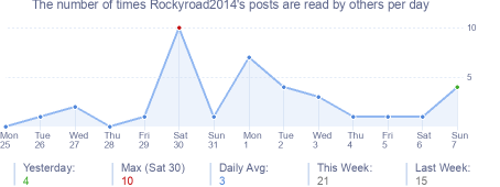 How many times Rockyroad2014's posts are read daily