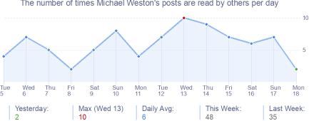 How many times Michael Weston's posts are read daily