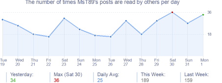 How many times MsT89's posts are read daily