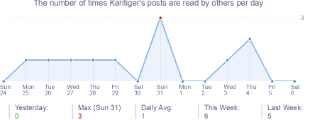 How many times Karitiger's posts are read daily