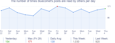 How many times bluecomet's posts are read daily