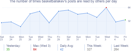 How many times basketballakev's posts are read daily