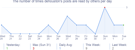 How many times dehouston's posts are read daily
