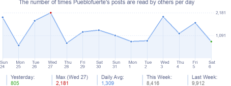How many times Pueblofuerte's posts are read daily