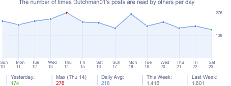 How many times Dutchman01's posts are read daily