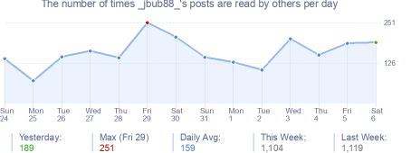 How many times _jbub88_'s posts are read daily