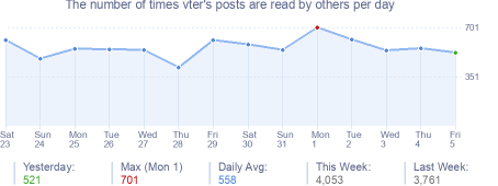 How many times vter's posts are read daily