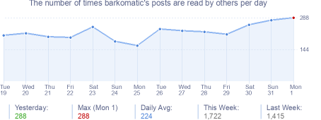 How many times barkomatic's posts are read daily