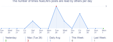How many times NueLife's posts are read daily