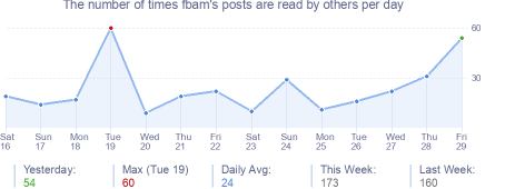 How many times fbam's posts are read daily