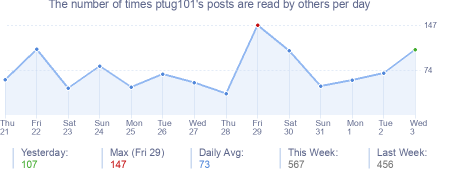 How many times ptug101's posts are read daily