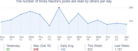 How many times Neutre's posts are read daily