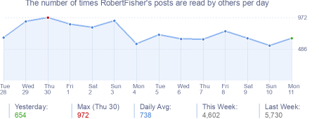 How many times RobertFisher's posts are read daily