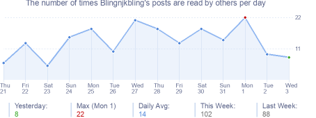 How many times Blingnjkbling's posts are read daily