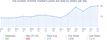 How many times TowBar's posts are read daily