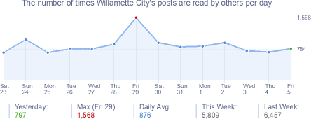 How many times Willamette City's posts are read daily