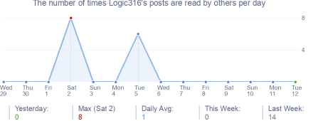 How many times Logic316's posts are read daily