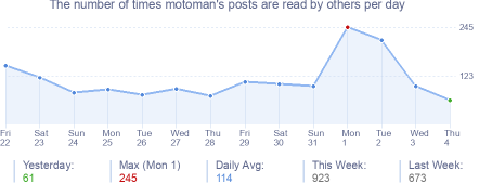 How many times motoman's posts are read daily
