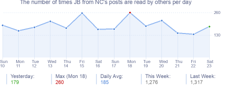 How many times JB from NC's posts are read daily