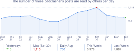 How many times padcrasher's posts are read daily