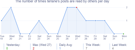 How many times terlane's posts are read daily